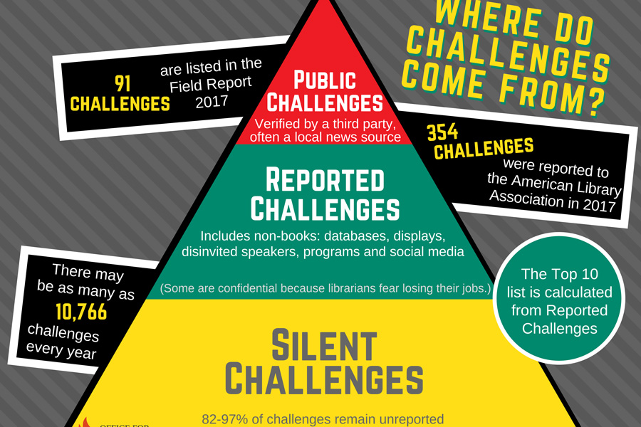 Banned Books Week combats censorship